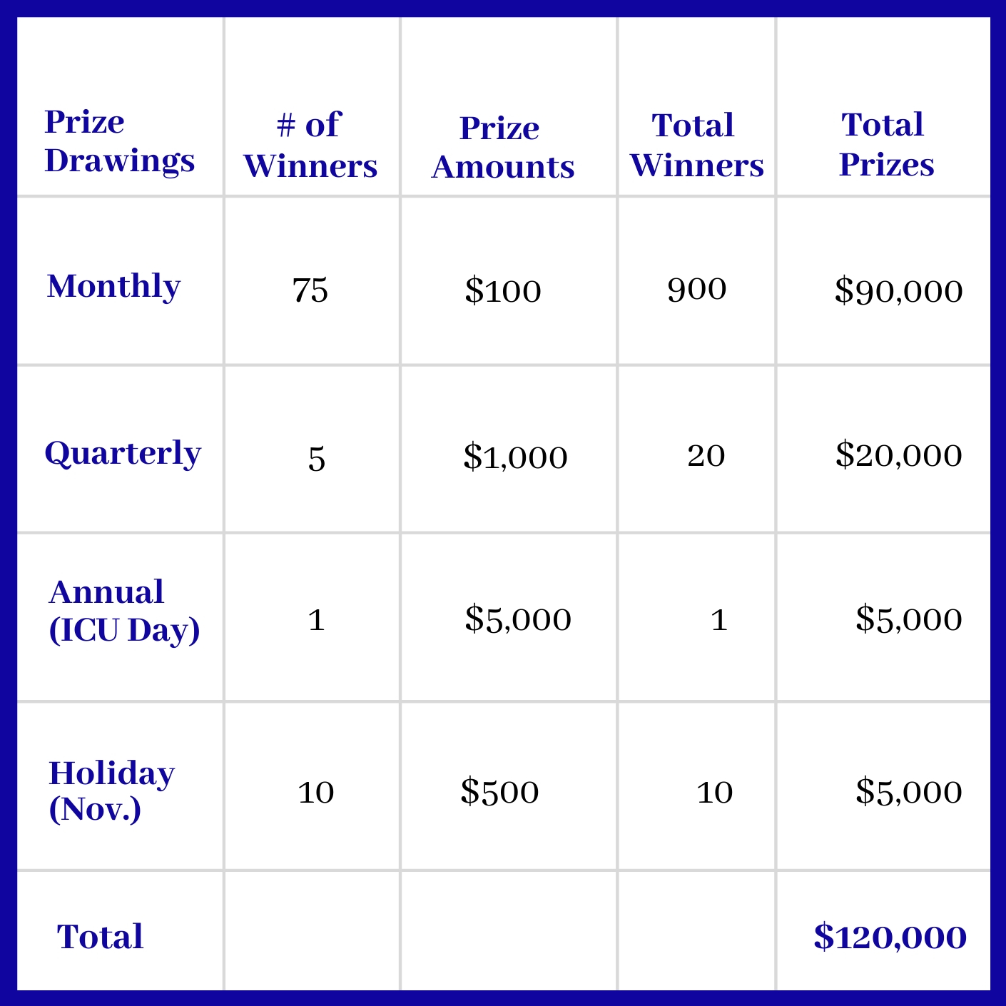 2020 Prize Pool Chart showing that there are seventy-five $100 winners drawn monthly, along with 5 quarterly $1000 winners, in addition to one annual $5000 winner.  New this year; in the month of November, there will be ten additional $500 Holiday winners!  The prize pool currently totals $120,000 given away annually.